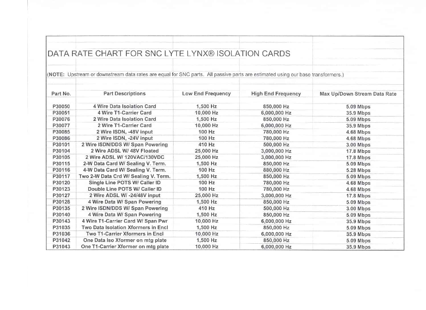 Data Rate Chart for Lyte Lynx Isol Cards-11-6-12 PDF thumbnail